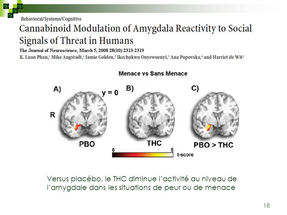 18 Versus placébo, le THC diminue lactivité au niveau de lamygdale dans les situations de peur ou de menace