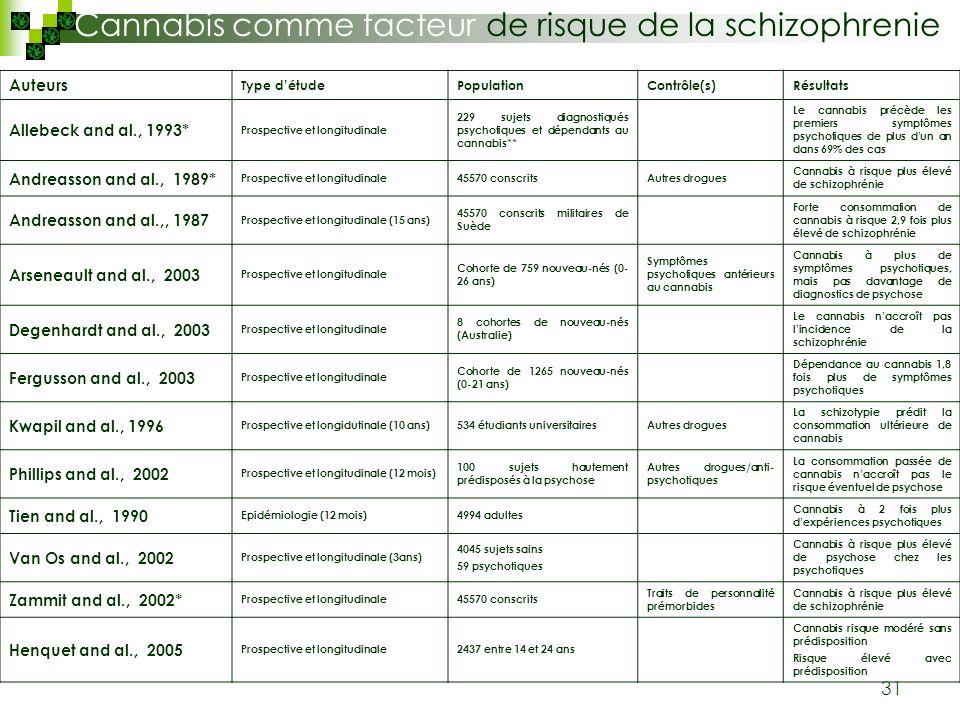 31 Auteurs Type détudePopulationContrôle(s)Résultats Allebeck and al., 1993* Prospective et longitudinale 229 sujets diagnostiqués psychotiques et dép