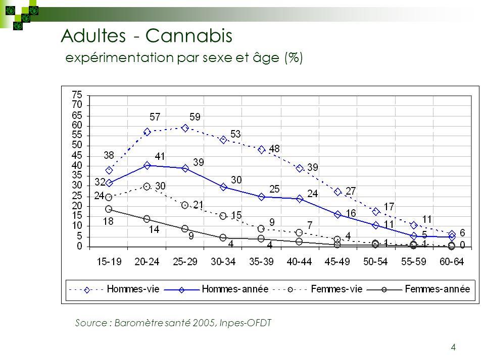 4 Adultes - Cannabis expérimentation par sexe et âge (%) Source : Baromètre santé 2005, Inpes-OFDT