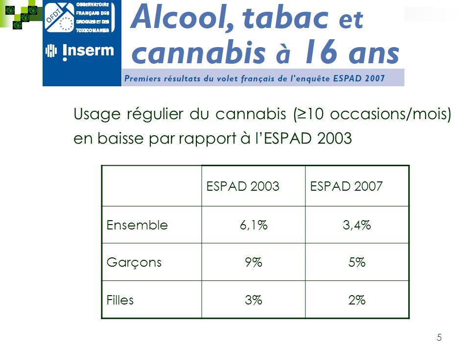 5 Usage régulier du cannabis (10 occasions/mois) en baisse par rapport à lESPAD 2003 ESPAD 2003ESPAD 2007 Ensemble6,1%3,4% Garçons9%5% Filles3%2%
