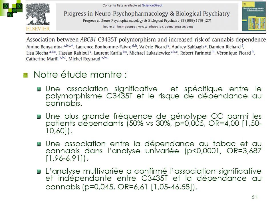 61 Notre étude montre : Une association significative et spécifique entre le polymorphisme C3435T et le risque de dépendance au cannabis. Une plus gra