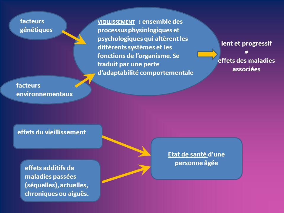 VIEILLISSEMENT : ensemble des processus physiologiques et psychologiques qui altèrent les différents systèmes et les fonctions de lorganisme. Se tradu