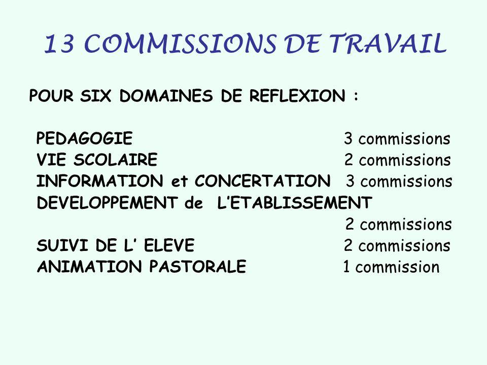 13 COMMISSIONS DE TRAVAIL POUR SIX DOMAINES DE REFLEXION : PEDAGOGIE 3 commissions VIE SCOLAIRE 2 commissions INFORMATION et CONCERTATION 3 commission