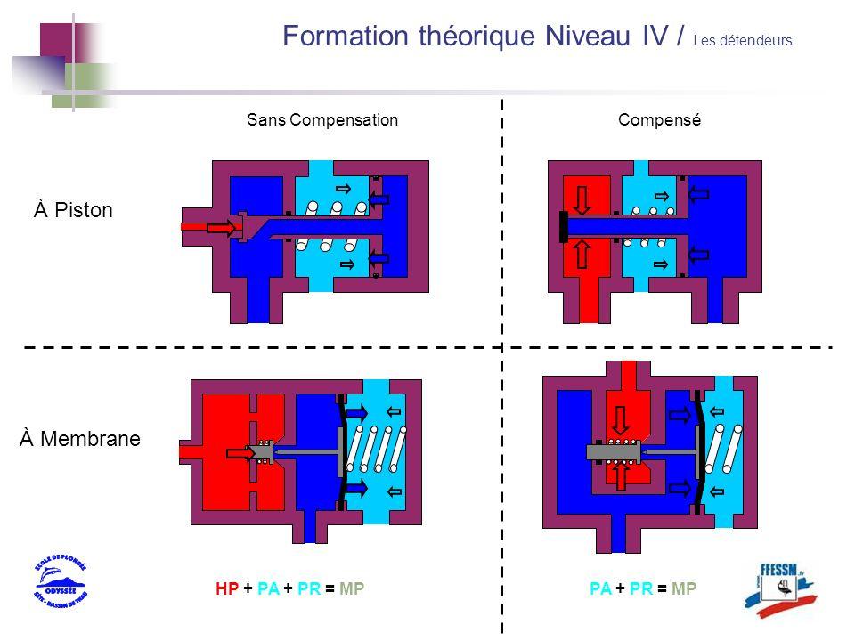 À Piston À Membrane Sans CompensationCompensé HP + PA + PR = MPPA + PR = MP Formation théorique Niveau IV / Les détendeurs