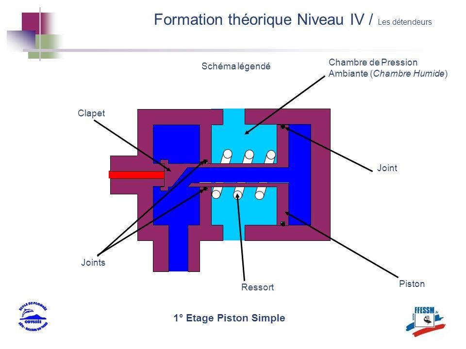 Clapet Schéma légendé Piston Ressort Chambre de Pression Ambiante (Chambre Humide) Joints Joint Formation théorique Niveau IV / Les détendeurs