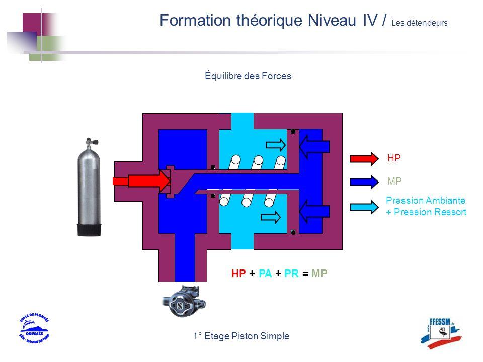 1° Etage Piston Simple HP MP Pression Ambiante + Pression Ressort HP + PA + PR = MP Équilibre des Forces Formation théorique Niveau IV / Les détendeur