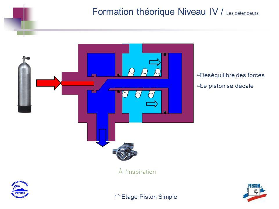 1° Etage Piston Simple À linspiration Déséquilibre des forces Le piston se décale Formation théorique Niveau IV / Les détendeurs