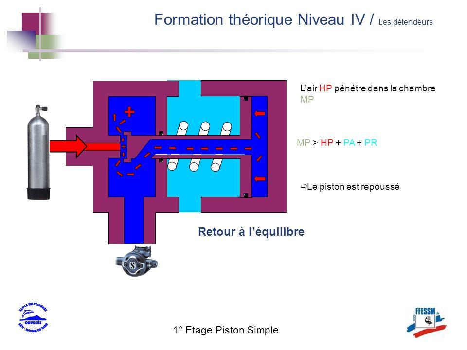 1° Etage Piston Simple Lair HP pénétre dans la chambre MP Le piston est repoussé Retour à léquilibre MP > HP + PA + PR Formation théorique Niveau IV /