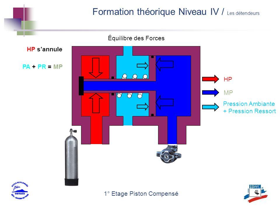 1° Etage Piston Compensé HP MP Pression Ambiante + Pression Ressort PA + PR = MP HP sannule Équilibre des Forces Formation théorique Niveau IV / Les d