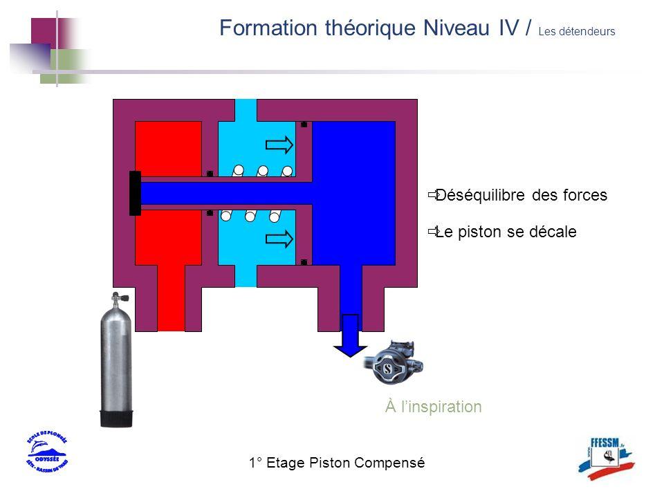 1° Etage Piston Compensé À linspiration Déséquilibre des forces Le piston se décale Formation théorique Niveau IV / Les détendeurs