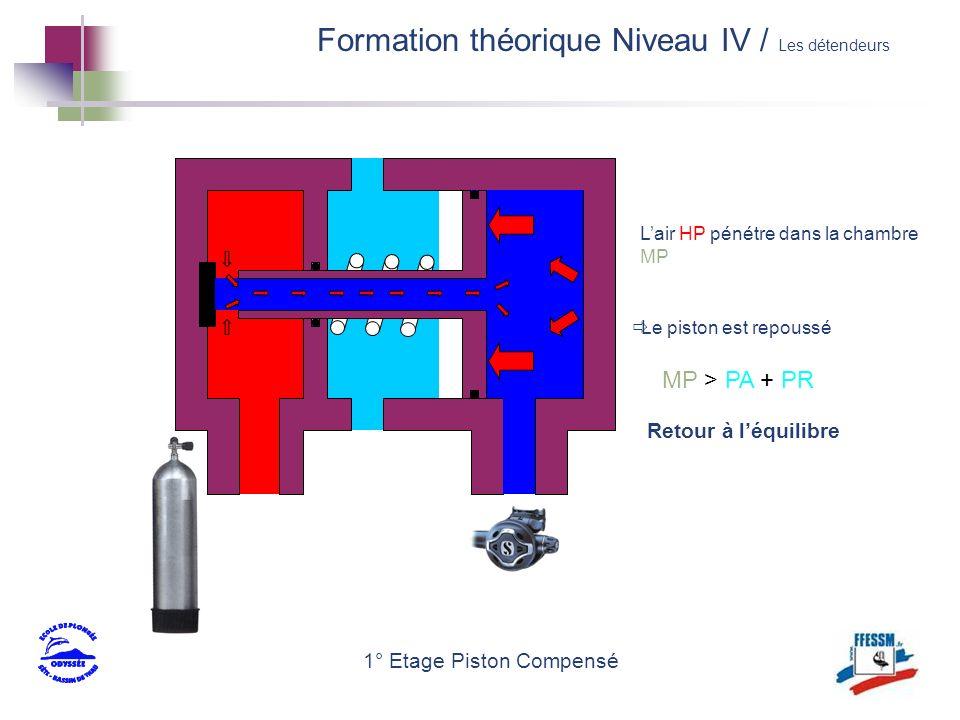 1° Etage Piston Compensé Lair HP pénétre dans la chambre MP Le piston est repoussé Retour à léquilibre MP > PA + PR Formation théorique Niveau IV / Le