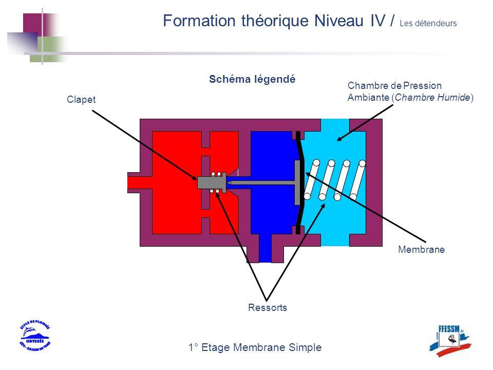 1° Etage Membrane Simple Schéma légendé Clapet Membrane Ressorts Chambre de Pression Ambiante (Chambre Humide) Formation théorique Niveau IV / Les dét