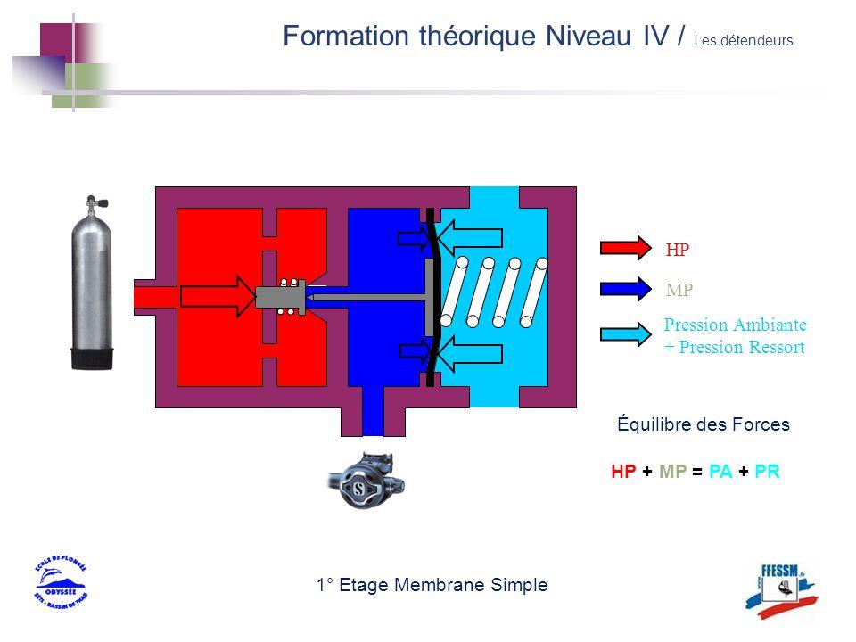 1° Etage Membrane Simple Équilibre des Forces HP MP Pression Ambiante + Pression Ressort HP + MP = PA + PR Formation théorique Niveau IV / Les détende
