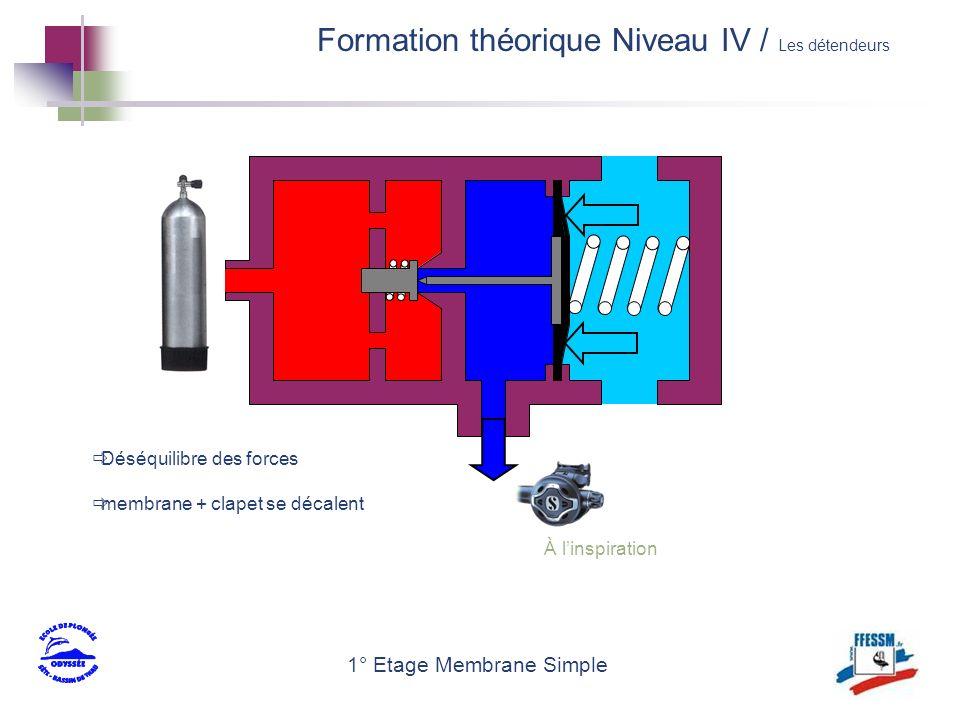 1° Etage Membrane Simple Déséquilibre des forces membrane + clapet se décalent À linspiration Formation théorique Niveau IV / Les détendeurs