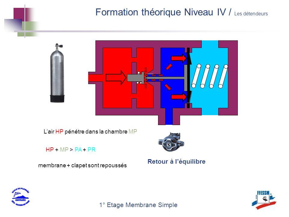 1° Etage Membrane Simple Lair HP pénétre dans la chambre MP membrane + clapet sont repoussés HP + MP > PA + PR Retour à léquilibre Formation théorique