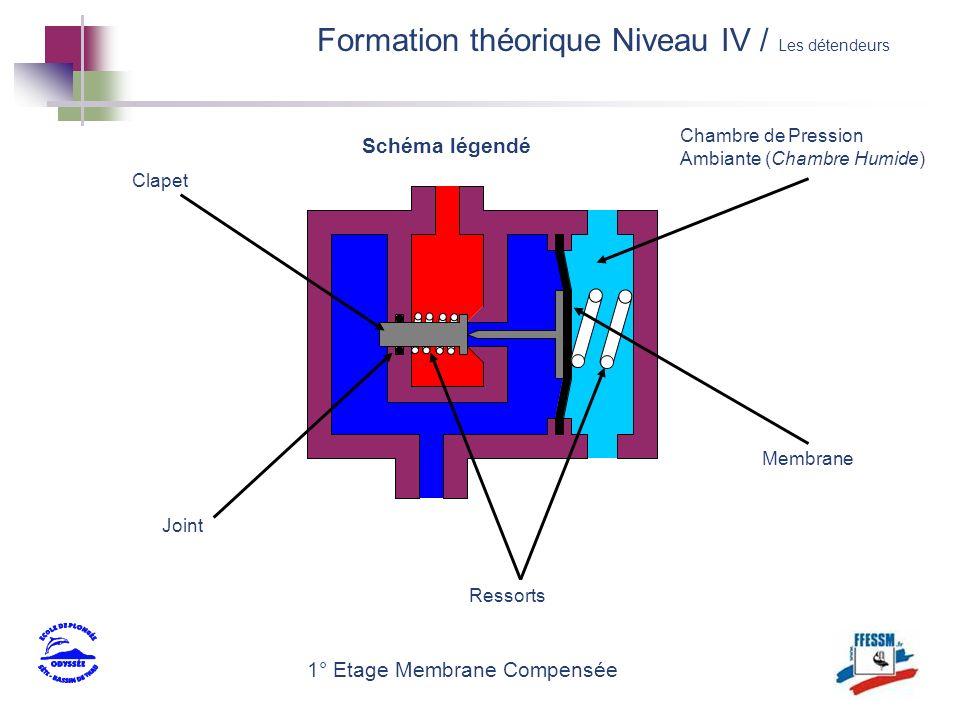 1° Etage Membrane Compensée Schéma légendé Clapet Membrane Ressorts Chambre de Pression Ambiante (Chambre Humide) Joint Formation théorique Niveau IV