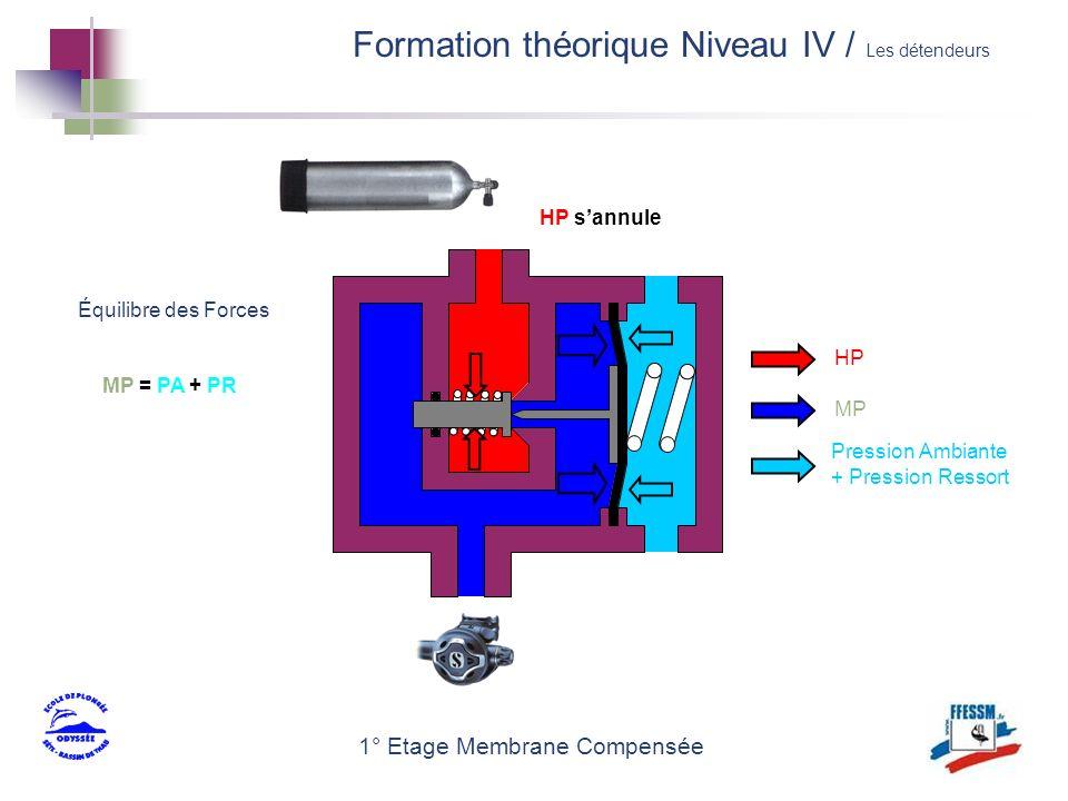 1° Etage Membrane Compensée MP = PA + PR HP sannule HP MP Pression Ambiante + Pression Ressort Équilibre des Forces Formation théorique Niveau IV / Le