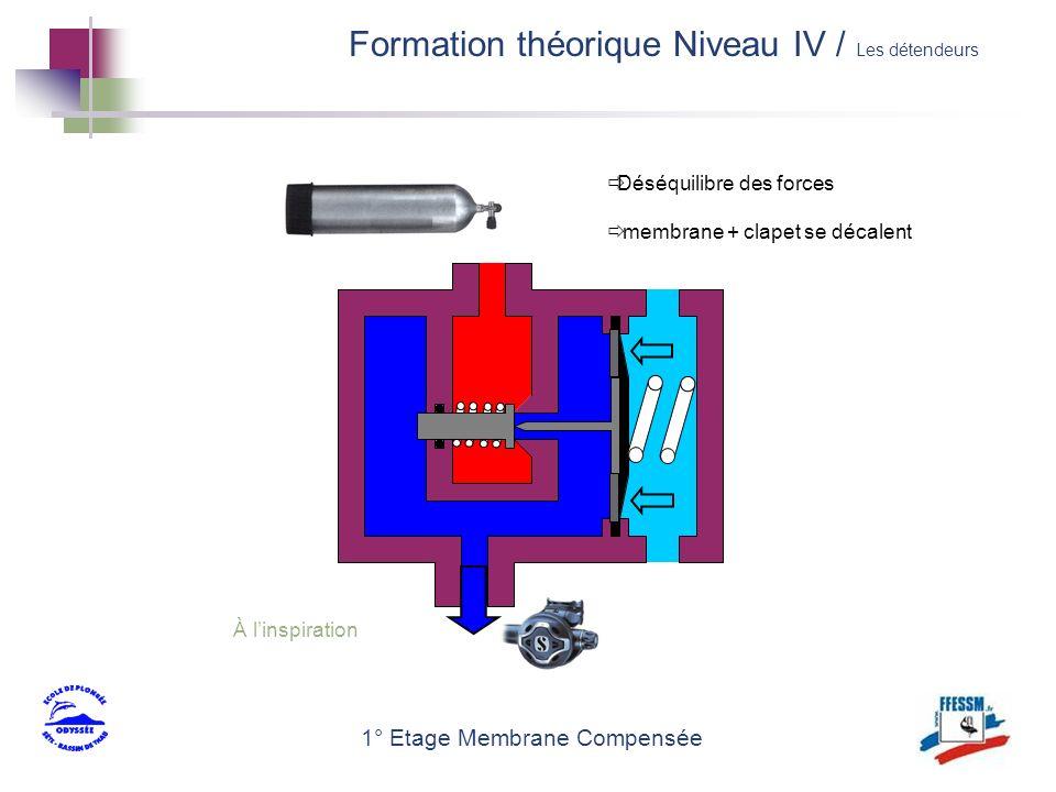 1° Etage Membrane Compensée À linspiration Déséquilibre des forces membrane + clapet se décalent Formation théorique Niveau IV / Les détendeurs