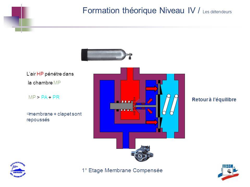 membrane + clapet sont repoussés 1° Etage Membrane Compensée Lair HP pénétre dans la chambre MP MP > PA + PR Retour à léquilibre Formation théorique N