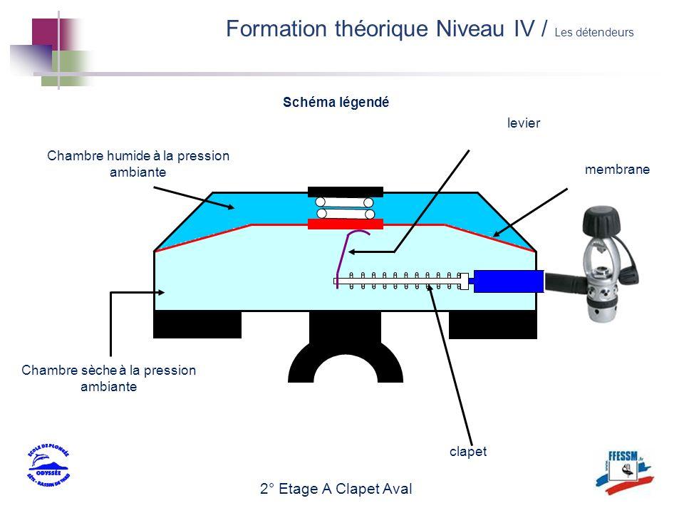 2° Etage A Clapet Aval Chambre humide à la pression ambiante Chambre sèche à la pression ambiante membrane clapet Schéma légendé levier Formation théo