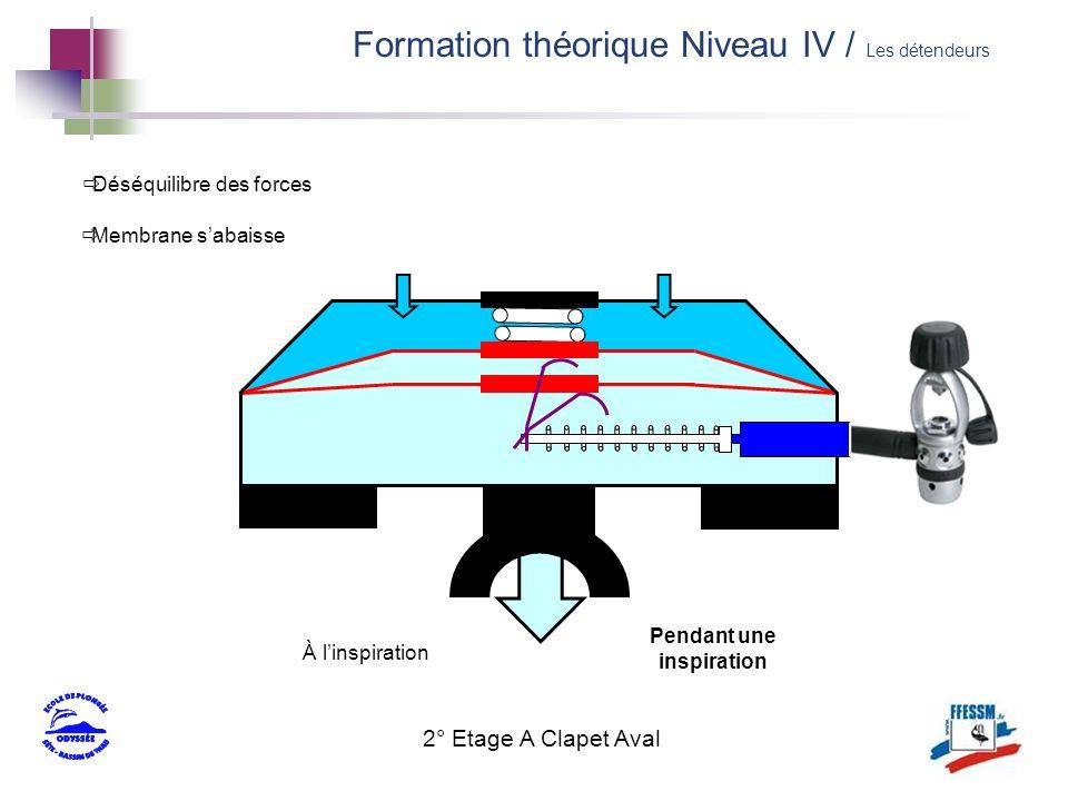 2° Etage A Clapet Aval À linspiration Déséquilibre des forces Membrane sabaisse Pendant une inspiration Formation théorique Niveau IV / Les détendeurs