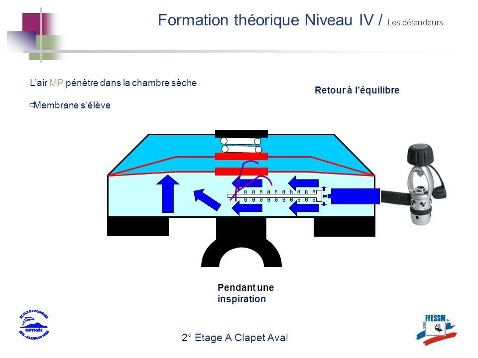 2° Etage A Clapet Aval Lair MP pénètre dans la chambre sèche Membrane sélève Retour à léquilibre Pendant une inspiration Formation théorique Niveau IV