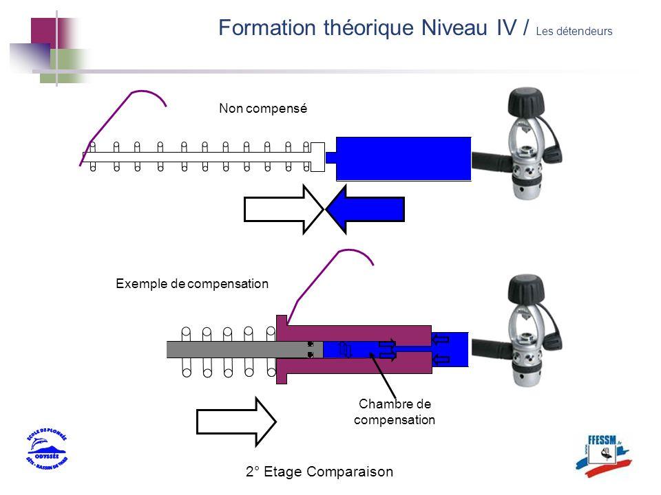 2° Etage Comparaison Non compensé Exemple de compensation Chambre de compensation Formation théorique Niveau IV / Les détendeurs