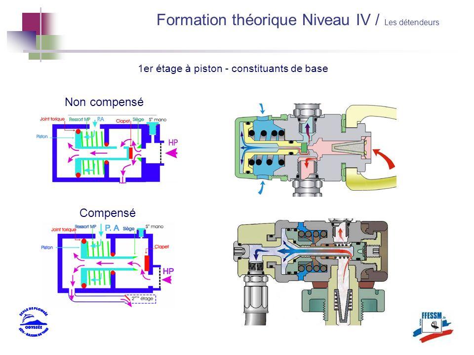 Non compensé Compensé 1er étage à piston - constituants de base Formation théorique Niveau IV / Les détendeurs