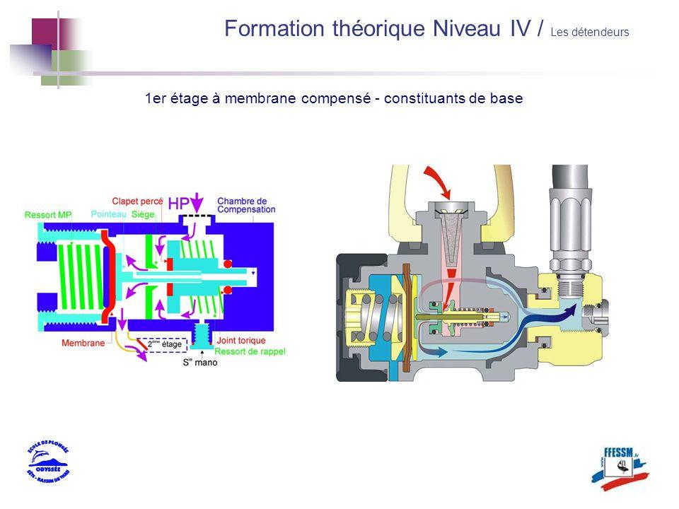 1er étage à membrane compensé - constituants de base Formation théorique Niveau IV / Les détendeurs