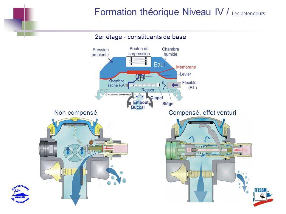 2er étage - constituants de base Non compenséCompensé, effet venturi Formation théorique Niveau IV / Les détendeurs