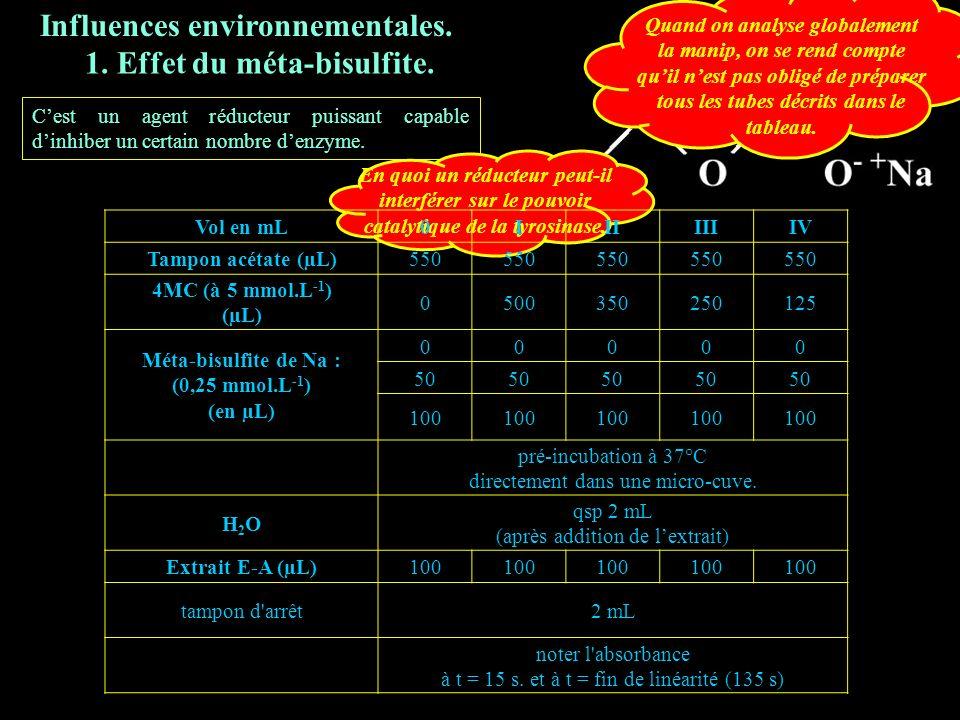 Influences environnementales.