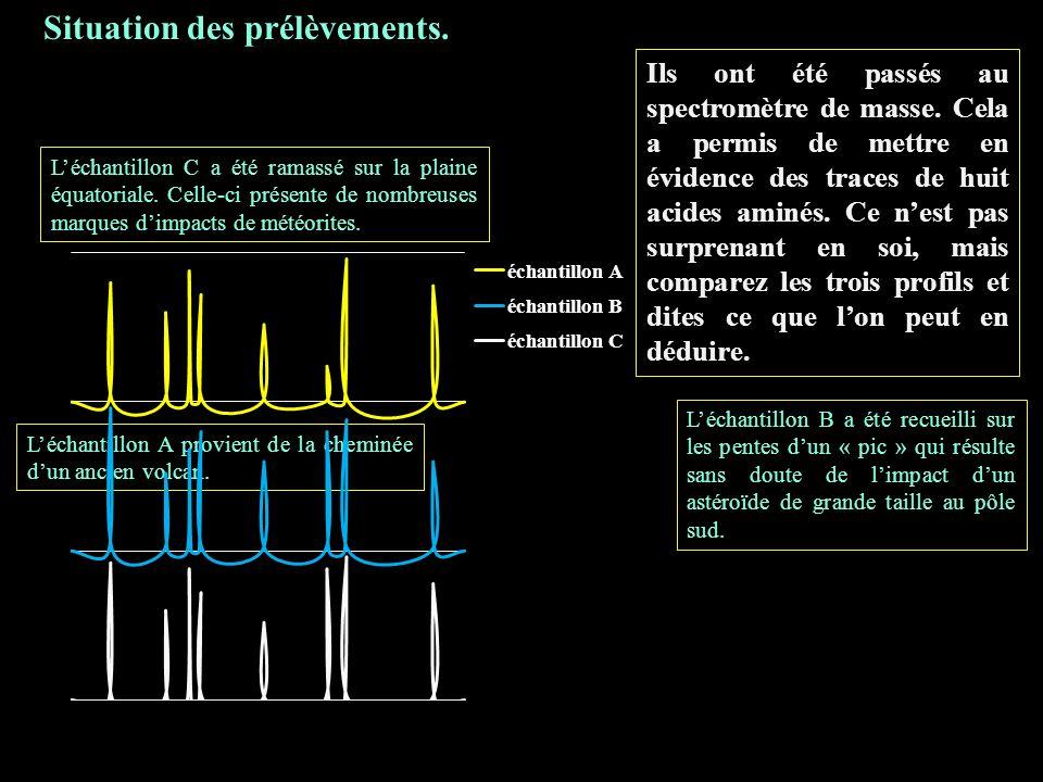 Situation des prélèvements.Ils ont été passés au spectromètre de masse.