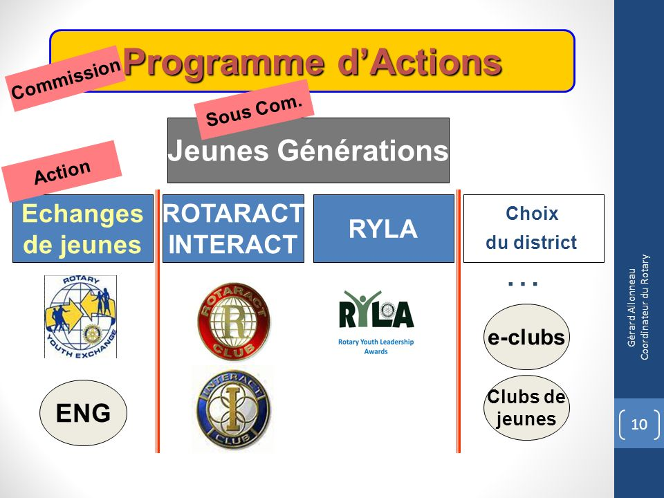 Programme dActions Jeunes Générations Choix du district ENG ROTARACT INTERACT RYLA Echanges de jeunes e-clubs Commission Sous Com. Action 10 Gérard Al
