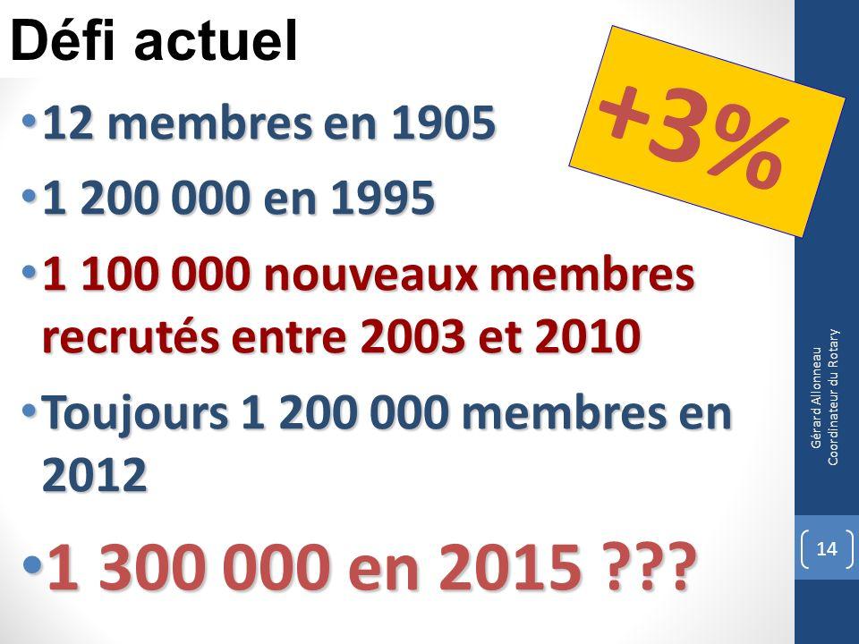12 membres en 1905 12 membres en 1905 1 200 000 en 1995 1 200 000 en 1995 1 100 000 nouveaux membres recrutés entre 2003 et 2010 1 100 000 nouveaux me