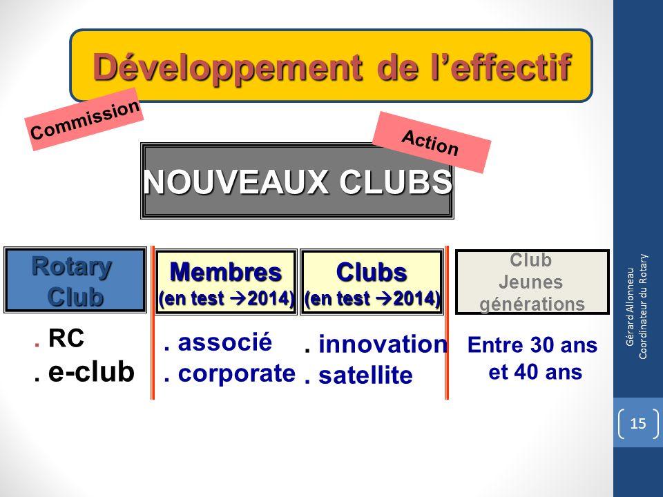 Développement de leffectif NOUVEAUX CLUBS Club Jeunes générations RotaryClub Clubs (en test 2014) Membres Commission Action.