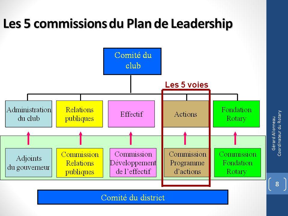 19 Gérard Allonneau Coordinateur du Rotary Une évolution en1917: « notre » Fondation