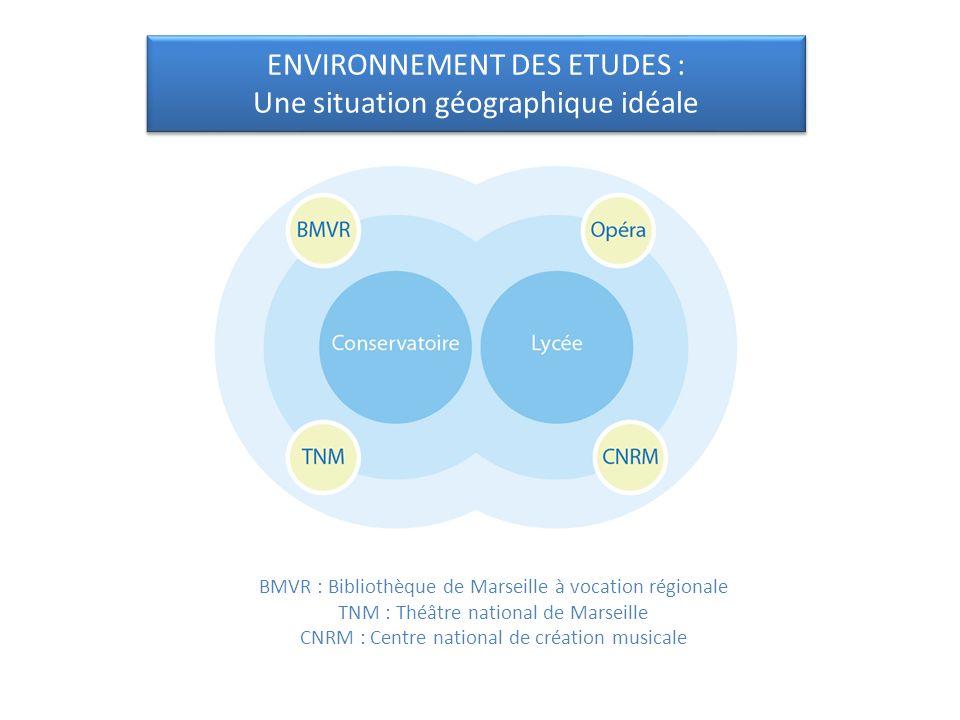 BMVR : Bibliothèque de Marseille à vocation régionale TNM : Théâtre national de Marseille CNRM : Centre national de création musicale ENVIRONNEMENT DE