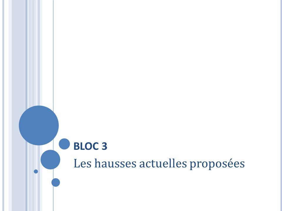 BLOC 3 Les hausses actuelles proposées