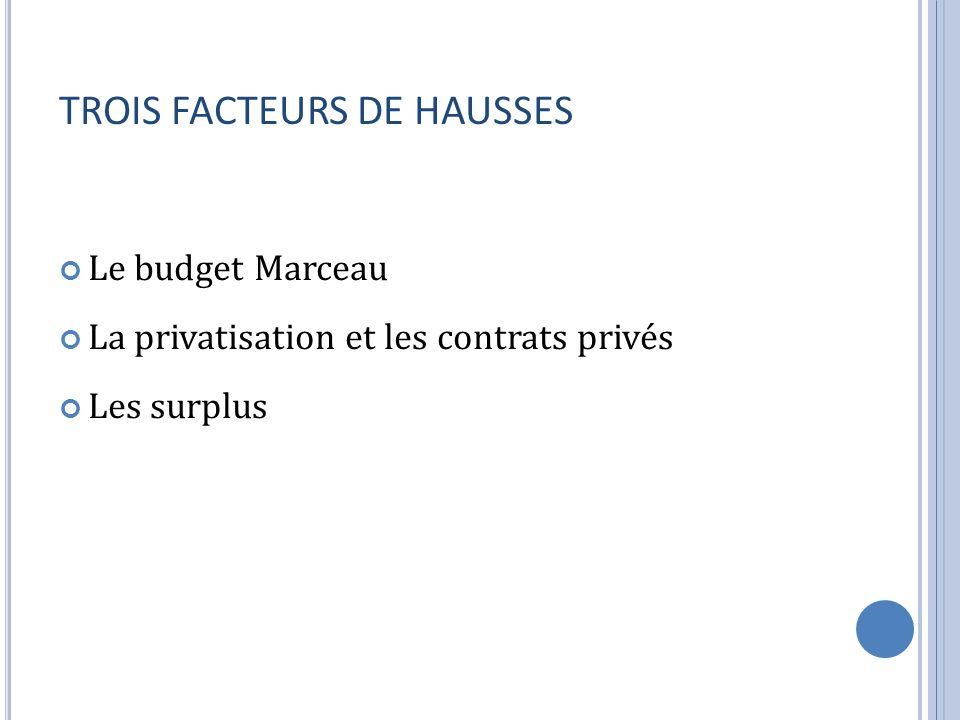 TROIS FACTEURS DE HAUSSES Le budget Marceau La privatisation et les contrats privés Les surplus