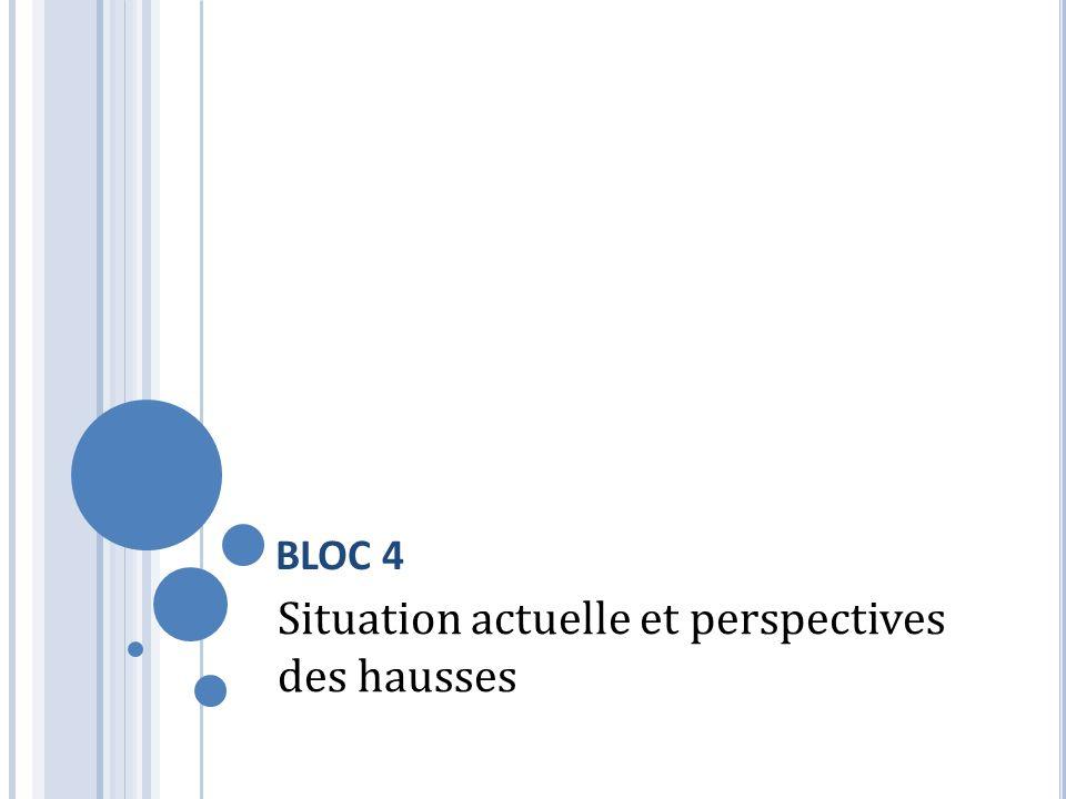 BLOC 4 Situation actuelle et perspectives des hausses