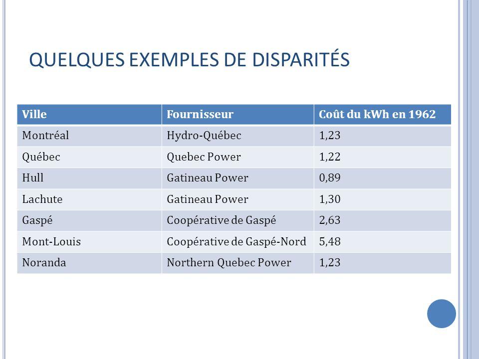 QUELQUES EXEMPLES DE DISPARITÉS VilleFournisseurCoût du kWh en 1962 MontréalHydro-Québec1,23 QuébecQuebec Power1,22 HullGatineau Power0,89 LachuteGatineau Power1,30 GaspéCoopérative de Gaspé2,63 Mont-LouisCoopérative de Gaspé-Nord5,48 NorandaNorthern Quebec Power1,23
