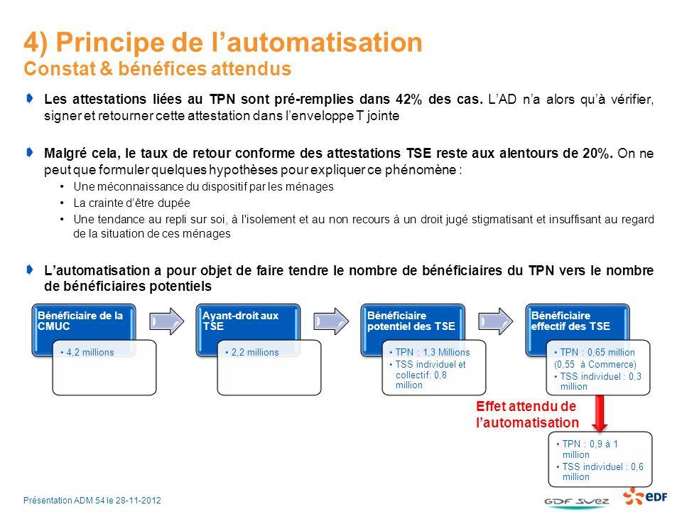 4) Principe de lautomatisation Constat & bénéfices attendus Les attestations liées au TPN sont pré-remplies dans 42% des cas.
