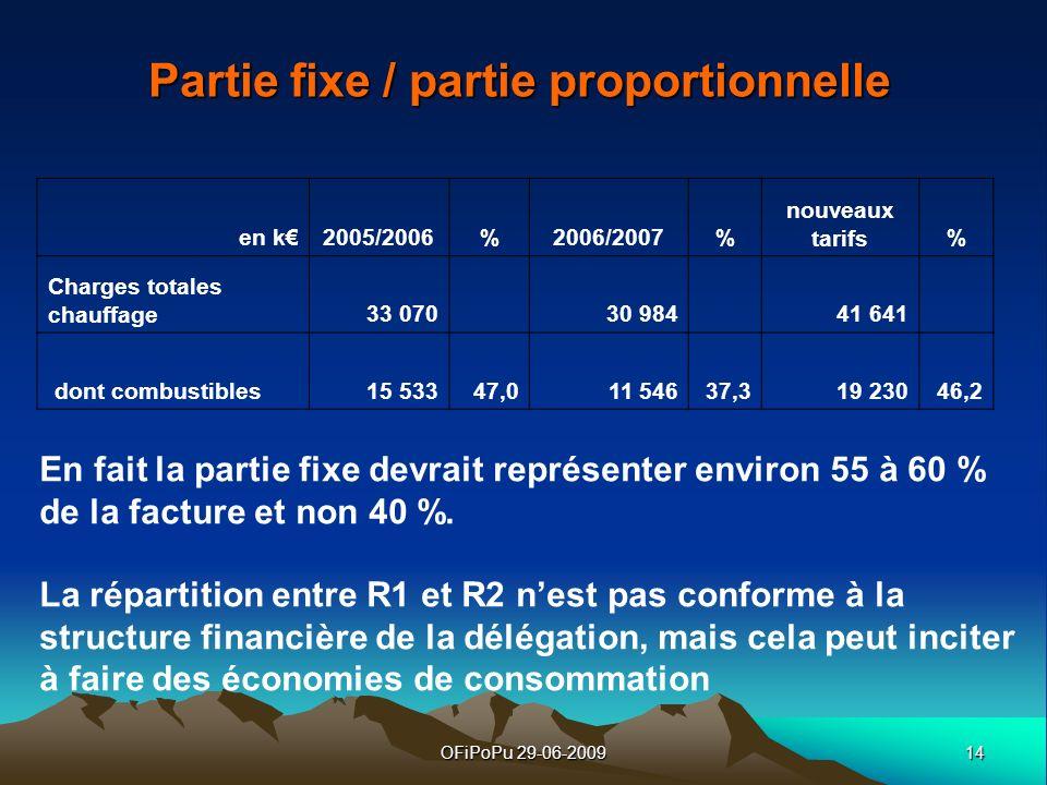 14OFiPoPu 29-06-2009 Partie fixe / partie proportionnelle en k2005/2006%2006/2007% nouveaux tarifs% Charges totales chauffage33 070 30 984 41 641 dont