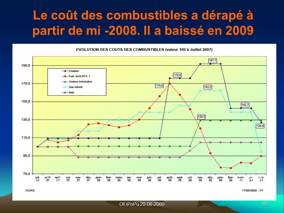 19OFiPoPu 29-06-2009 Doc CCIAG Juin 2009 Le coût des combustibles a dérapé à partir de mi -2008. Il a baissé en 2009