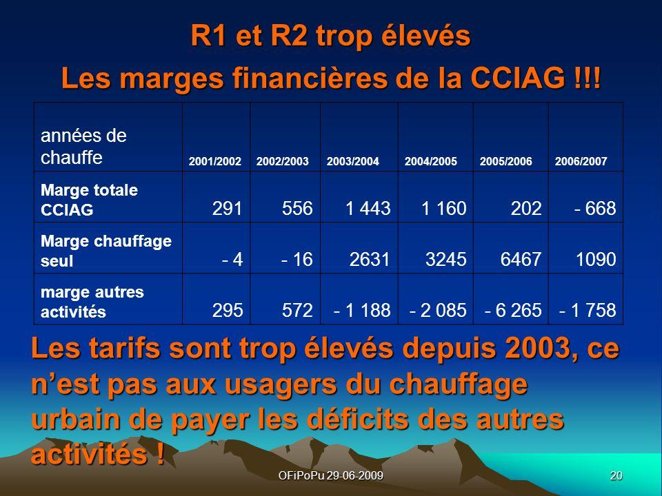 20OFiPoPu 29-06-2009 R1 et R2 trop élevés Les marges financières de la CCIAG !!! années de chauffe 2001/20022002/20032003/20042004/20052005/20062006/2