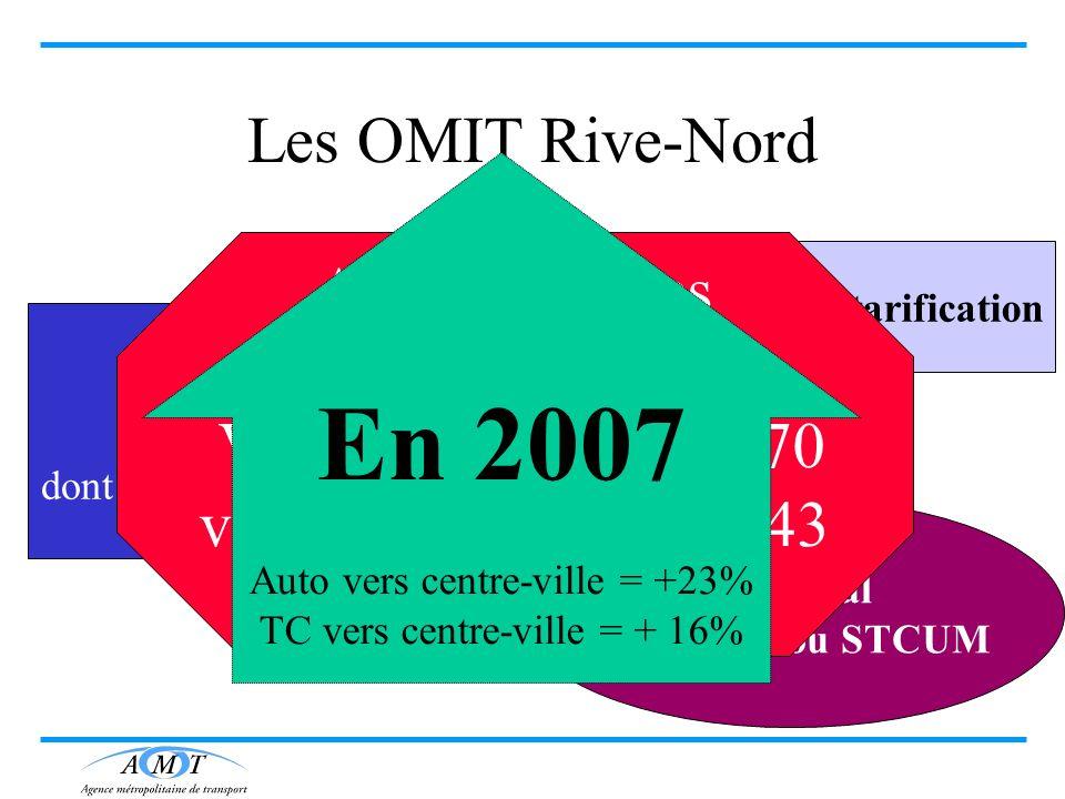 Bi-modal via la STL ou STCUM Double tarification Les OMIT Rive-Nord Rive-Nord 5970 usagers TC dont 3700 vers le centre-ville Automobilistes Vers CUM=