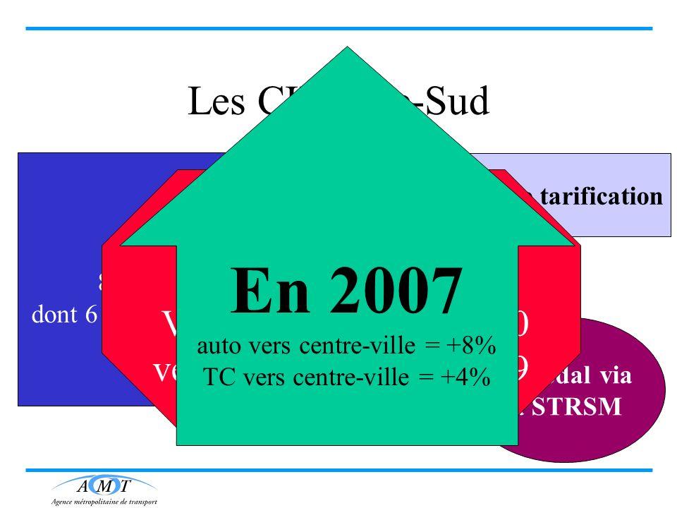 Rive-Sud 8600 usagers TC dont 6 100 vers le centre-ville Double tarification Bi-modal via la STRSM Les CIT Rive-Sud Automobilistes Vers CUM= 27 000 ve