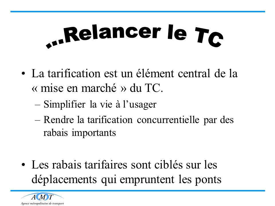 La tarification est un élément central de la « mise en marché » du TC. –Simplifier la vie à lusager –Rendre la tarification concurrentielle par des ra