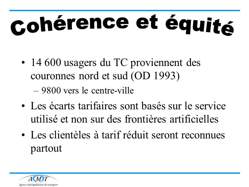 14 600 usagers du TC proviennent des couronnes nord et sud (OD 1993) –9800 vers le centre-ville Les écarts tarifaires sont basés sur le service utilis
