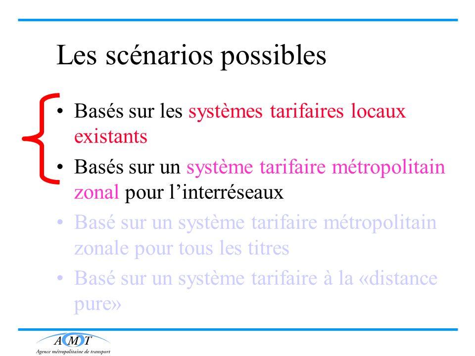 Les scénarios possibles Basés sur les systèmes tarifaires locaux existants Basés sur un système tarifaire métropolitain zonal pour linterréseaux Basé